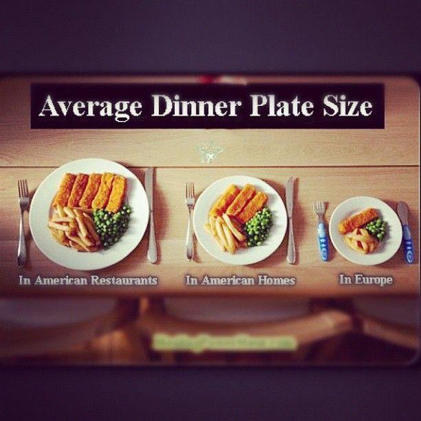 Portion Distortion: Average dinner plate size. America versus Europe.