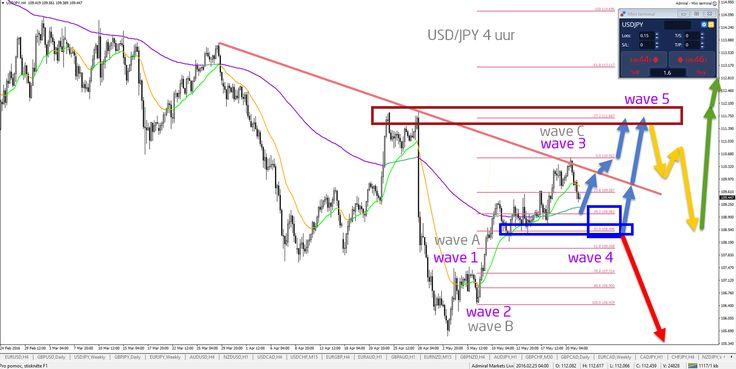 Zijn bullish correcties van Japanse Yen afgelopen? - Your capital is at risk