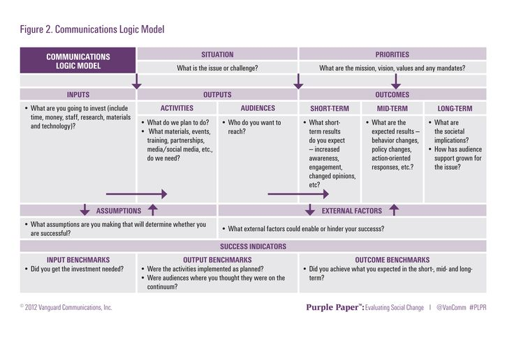 Logic models are a way to visualize and monitor the progress of a - logic model template