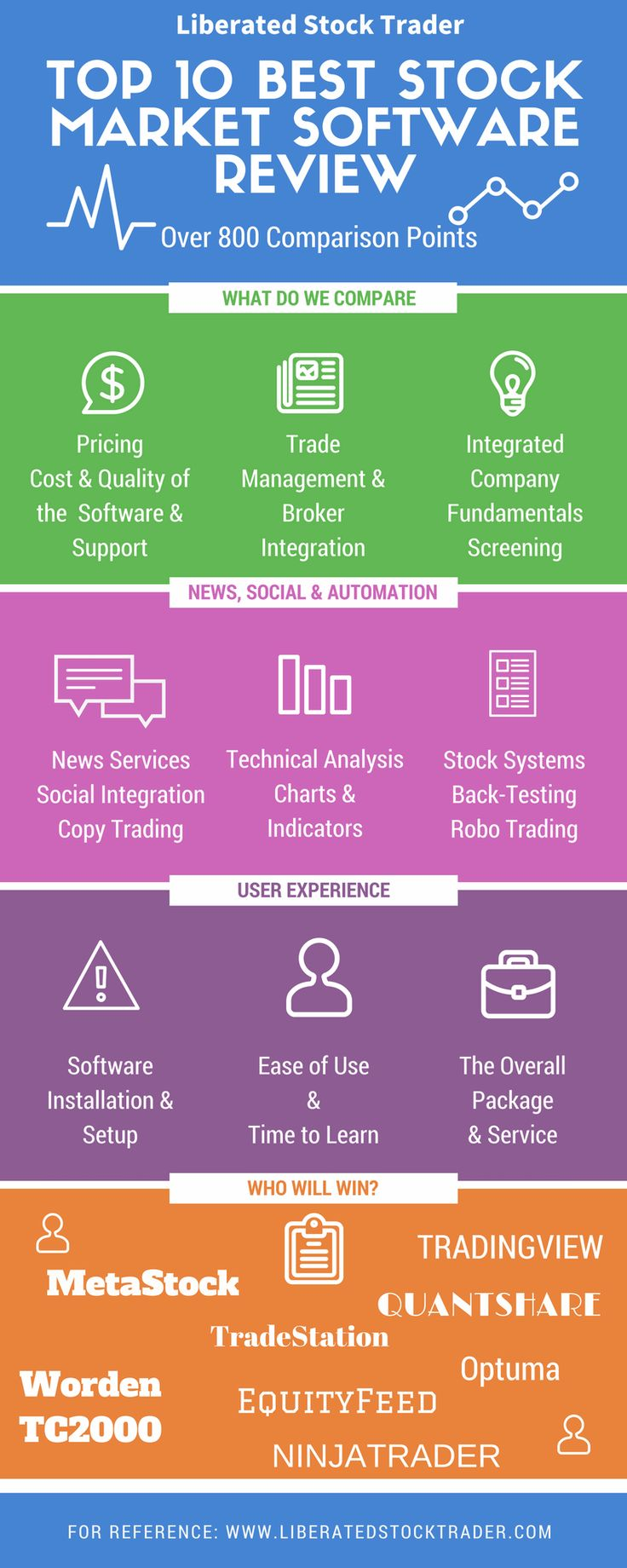 Top 10 Stock Market Software Review