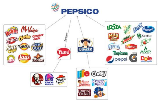 Some corporations, such as Pepsico, even compete against themselves in some categories. Pepsi has entirely monopolized the big chip brands, so when a person doesn't want to buy Lays because they're 90 % air they buy Ruffles, but pay the same people.