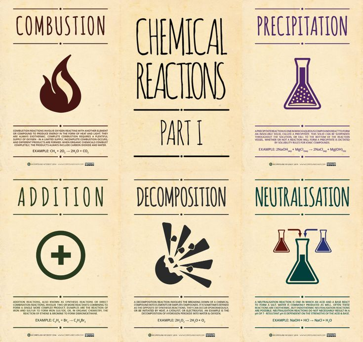 Chemical Reaction Posters  Site Has Lots Of Great Infographic Style  Chemistry Posters To Download