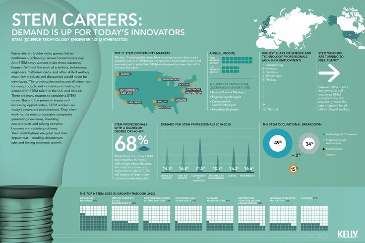 #STEM careers: Demand is up for today's innovators
