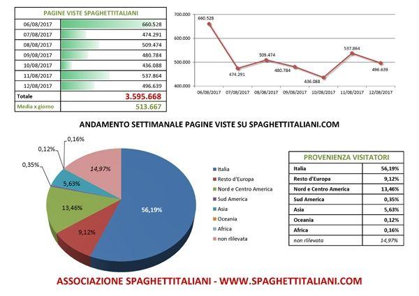 Andamento settimanale pagine viste su spaghettitaliani.com dal giorno 06/08/2017 al giorno 12/08/2017