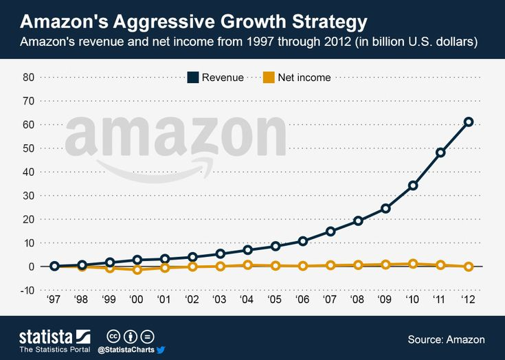This chart illustrates #Amazon's long-term growth from 1997 through 2012. #statista #infographic