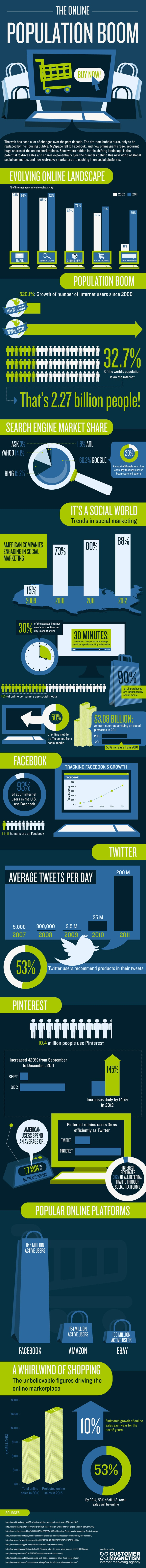 What Do We Do Online? #infographic #visual