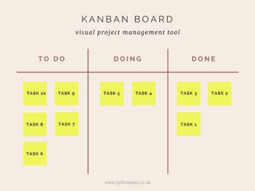 1000 ideas about kanban board on pinterest kaizen 5s kaizen and lean business. Black Bedroom Furniture Sets. Home Design Ideas