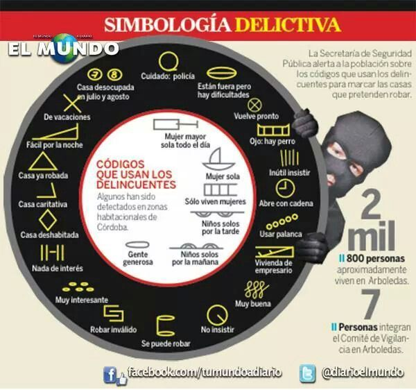 Simbología delictiva