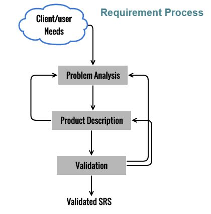 Requirement Process #Software Requirement Process