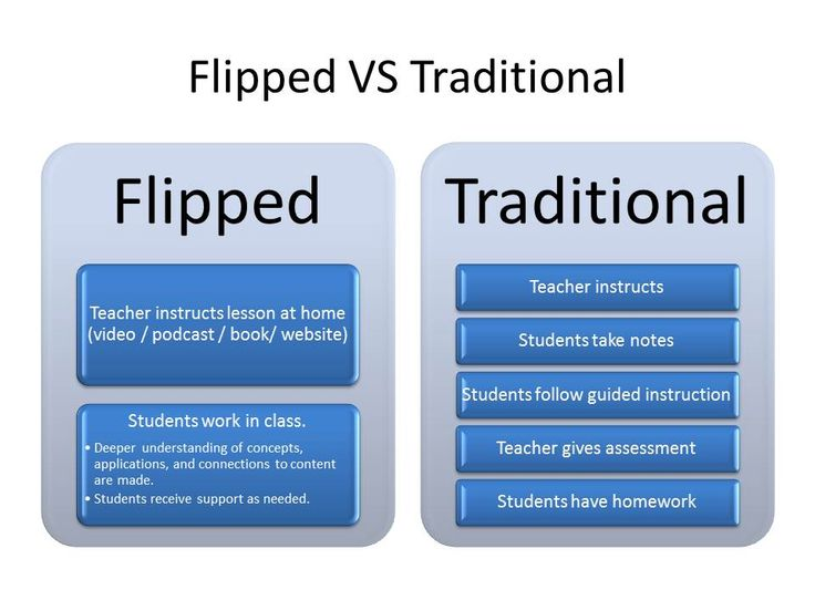 Flip Classroom Instruction: How to Guide Part 1 - Educational Technology Tips