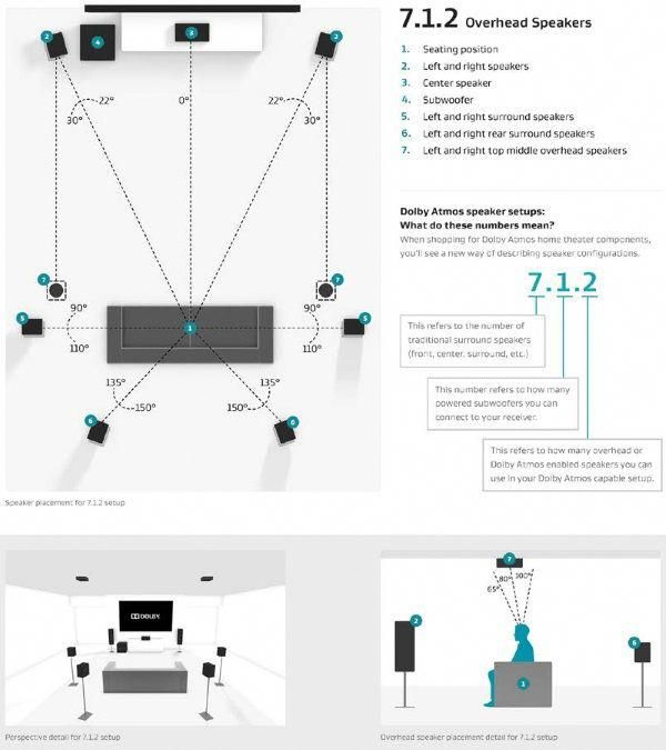 8.8.8-atmos-speaker-setup #hometheaterdiy  Home theater setup