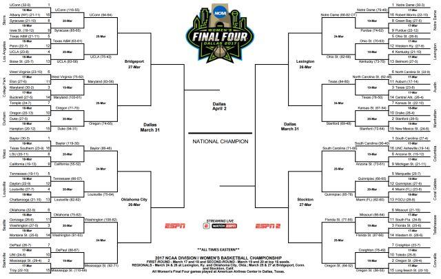 NCAA Women's Tournament-2017 NCAA Women's Tournament-2017 Women's NCAA Basketball Tournament-March Madness-women's bracket-Sweet 16 schedule-game time-TV schedule