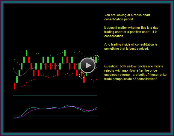 Dynamic trading strategy definition