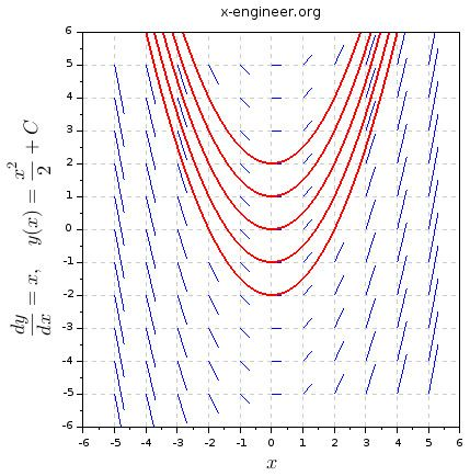 Drawing vector field plots has never been so easy
