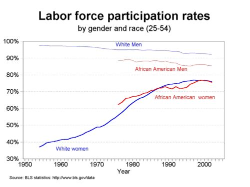 Essay: Female Discrimination in the Labor Force