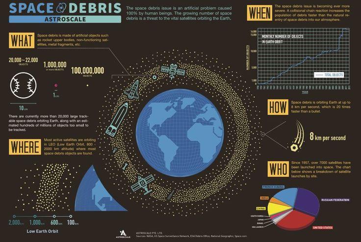 Analysis: Measuring space debris risk - Seradata
