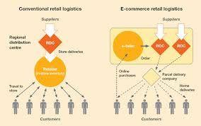 #ETailing #electronic #retailing #ETailer #mafash14 #bocconi #sdabocconi #mooc #w5