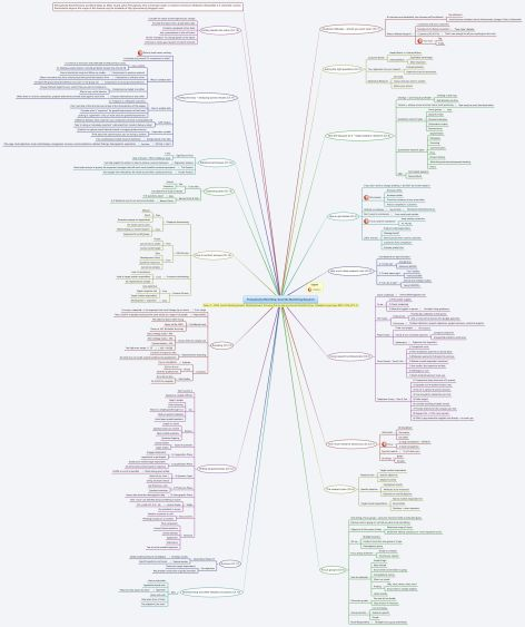 Mind Map Examples, Mind Maps And Academic Writing