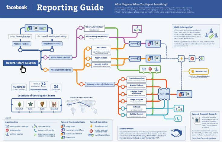 Facebook has four different teams handling different types of cases: Safety Team, Hate and Harassment Team, Abusive Content Team and Access Team. Reports are funneled to these teams, depending on their nature.    To give you a better look at how social reporting works, Facebook created this comprehensive infographic that maps all the possible routes your report can take.