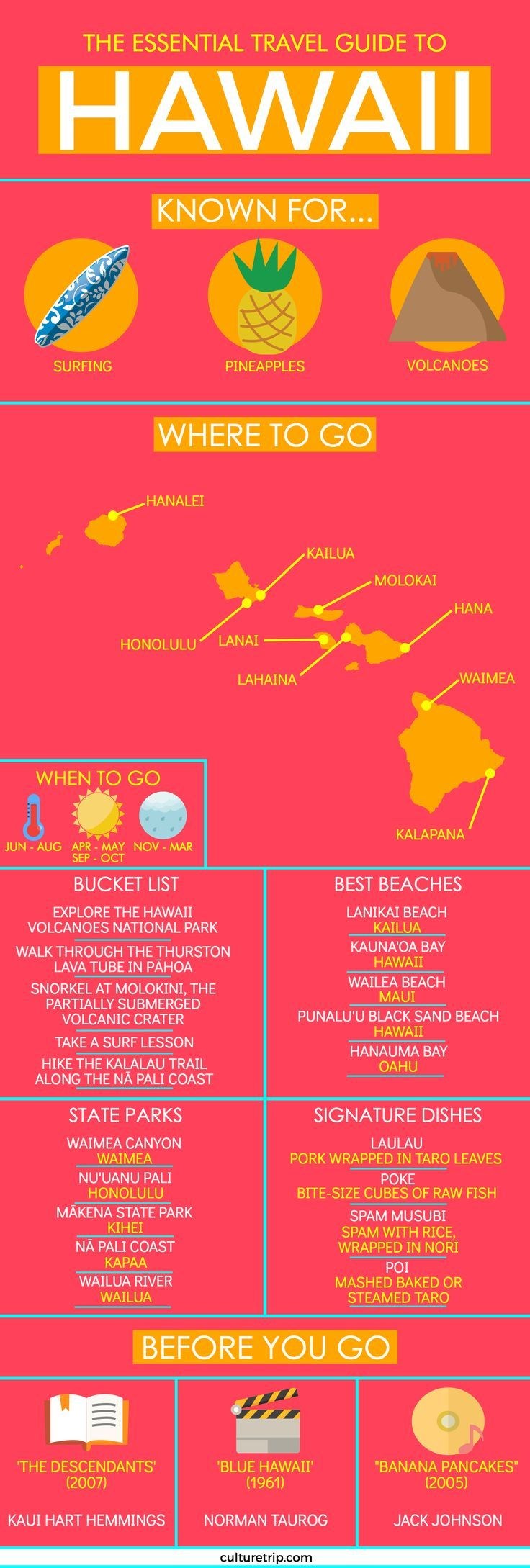 Your Essential Travel Guide to Hawaii (Infographic
