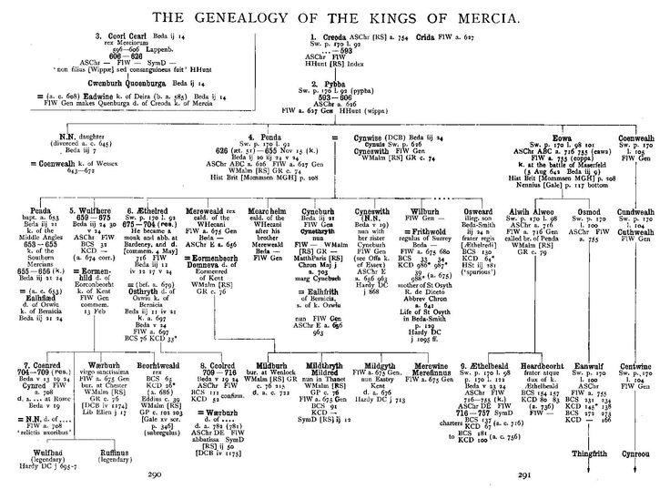 The Genealogy of the Kings of Mercia, part 1 (1899), by William George Searle (1830-1913).