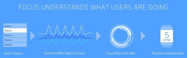 "Focus app TRAINR - ""Focus uses digital signal processing algorithms as well as supervised and unsupervised statistical learning models to utilize sensor data coming from the accelerometer and gyroscope in the wearable device."""