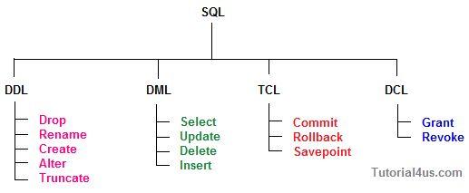 sql command