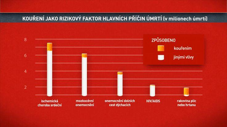 Kouření v souvislostech — Mých posledních 150 000 cigaret — Česká televize