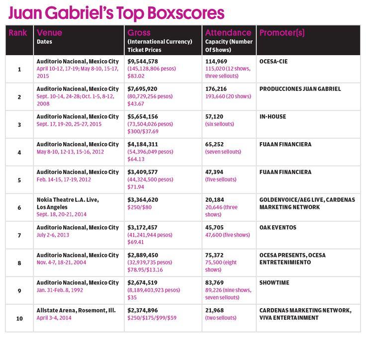Juan Gabriel Dies at 66: His Biggest Albums, Songs & Tours | Billboard
