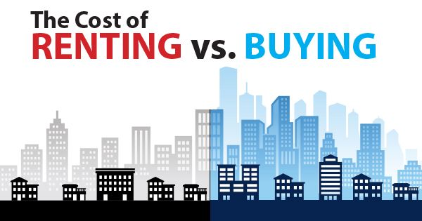 Renting vs. Buying: What Does it Really Cost? [INFOGRAPHIC] http://www.keepingcurrentmatters.com/2016/05/20/renting-vs-buying-what-does-it-really-cost-infographic/#utm_sguid=154165,b2622aff-aa8b-b88c-5039-4d5df2aba210