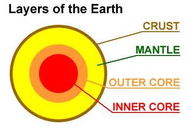blank rock cycle diagram worksheet 3 phase electric heater wiring how many layers does the sun have? | paritosh pinterest earth layers, science and geology