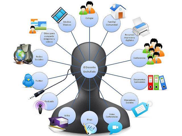 un Entorno Personal de Aprendizaje es el conjunto de personas de las que aprendemos, intercambiamos y compartimos información y experiencias online.