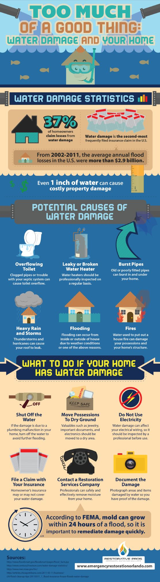 After a fire, most people do not worry about water damage, but they should. The water used to put out the fire might cause significant issues in your