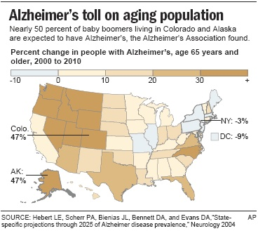 The changing mind of alzheimers disease