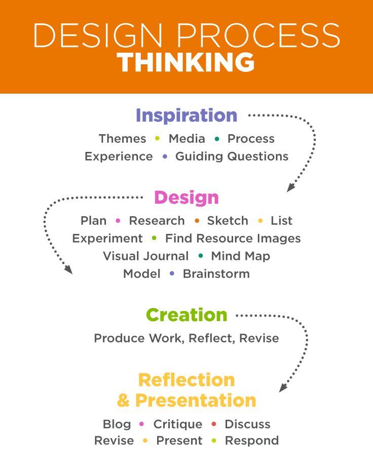 Teaching Skills for the 21st Century: Creativity