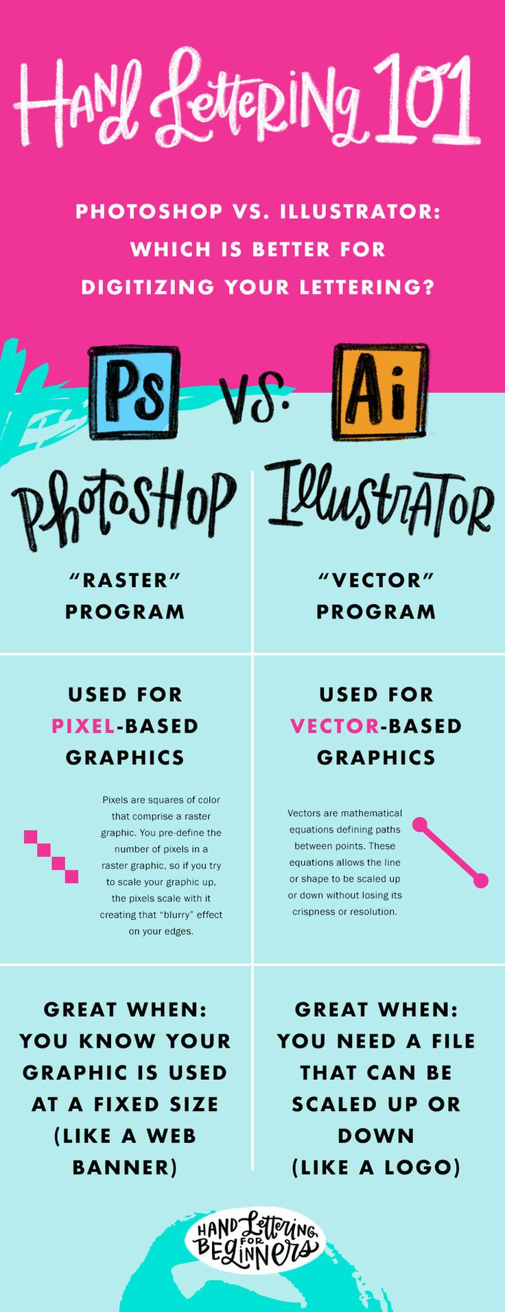 How To Turn A Hand Lettered Sketch Into A Digital Vector