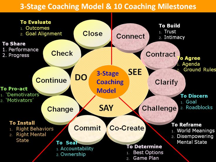 Three stage model with 11 core ICF coaching competencies
