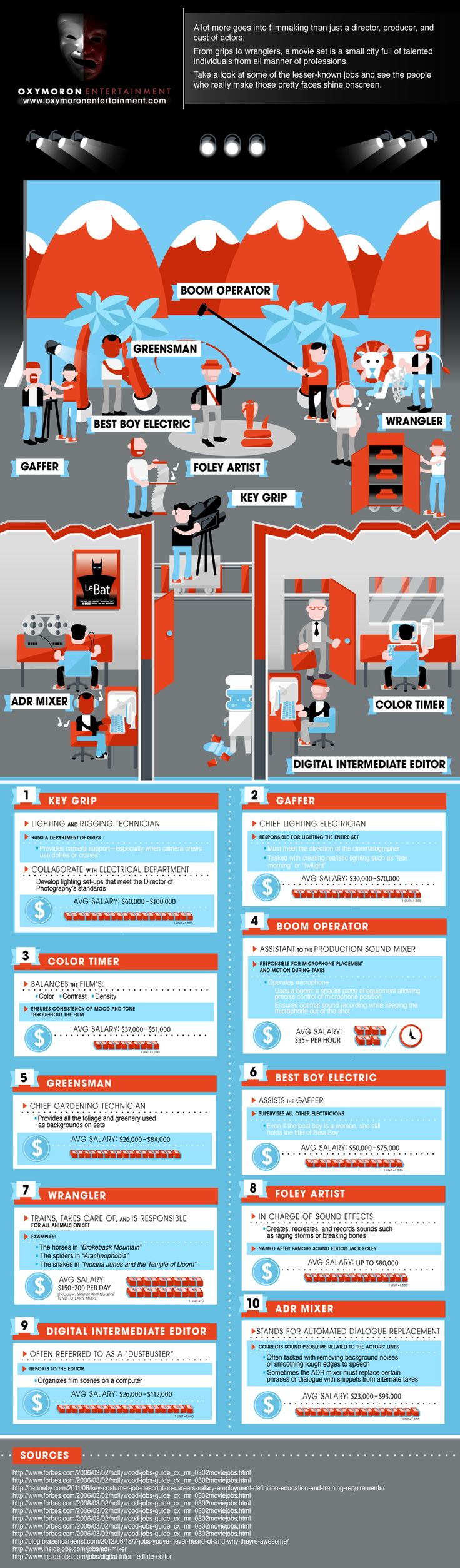 Oxymoron Entertainment Infographic | Odd Jobs On Movie Set  A lot more goes into filmmaking than just a director, producer, and cast of actors. From Grips to Wranglers, a movie set is a small city full of talented individuals from all manner of professions. Take a look below at some of the lesser known and see the people who really make those pretty faces shine onscreen.   http://www.oxymoronent.com/blog