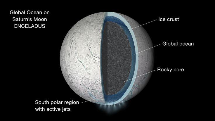 Les oscillations de la lune de Saturne, Encelade, confirment la présence d'un vaste océan sous sa surface Les scientifiques ont longtemps soupçonné qu'Encelade, une des petites lunes de Saturne, pourrait abriter un océan de subsurface/ subglaciaire (sous une épaisse couche de glace). Mais les nouvelles données de la sonde Cassini de la NASA dressent unREAD MORE