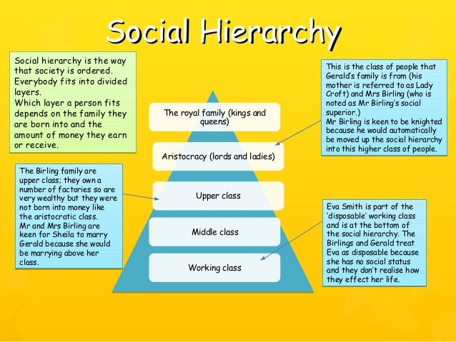 Social HierarchySocial Hierarchy The royal family (kings and queens) Aristocracy (lords and ladies) Upper class Middle cla...