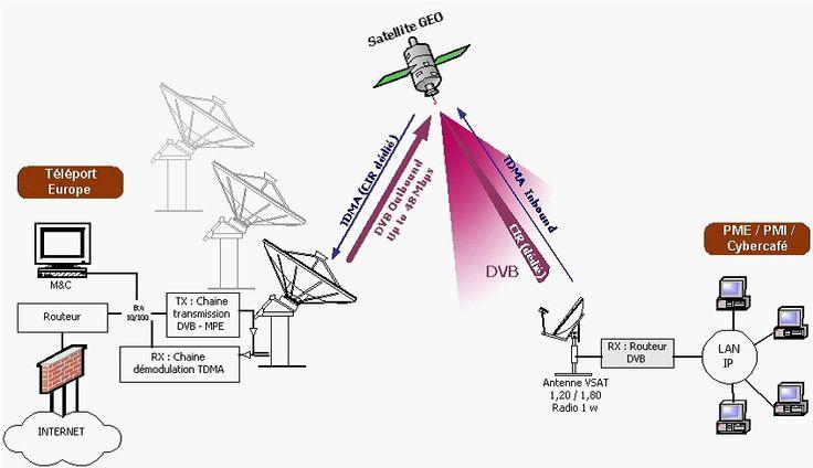 fonctionnement d'internet par satellite