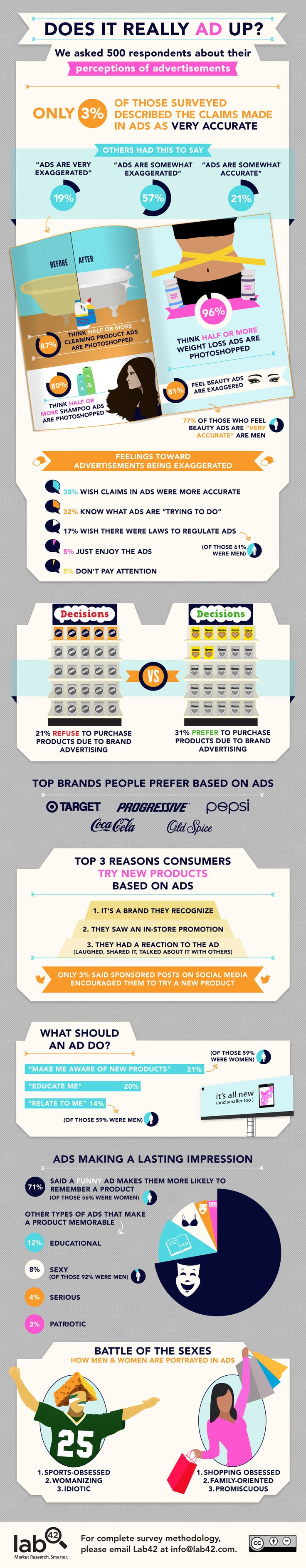 Lab42's study reveals that 76% of its respondents think advertisements contain exaggerated claims. How is advertising's credibility? Here's an infographic.