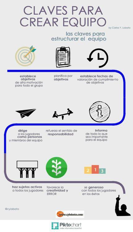 Claves para crear equipo vía: http://cylobato.tumblr.com/ #infografia #infographic