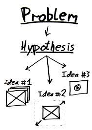 A null hypothesis is a hypothesis that a researcher aims to challenge.