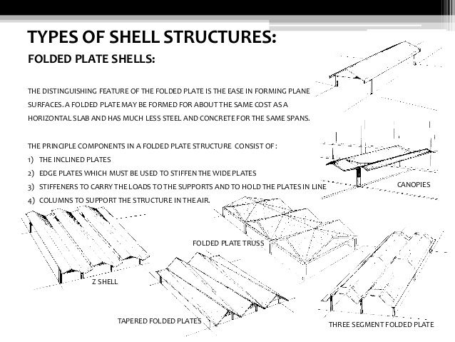 Shell Structures Advanced Building Construction In 2020 Shell Structure Building Construction Types Of Shells