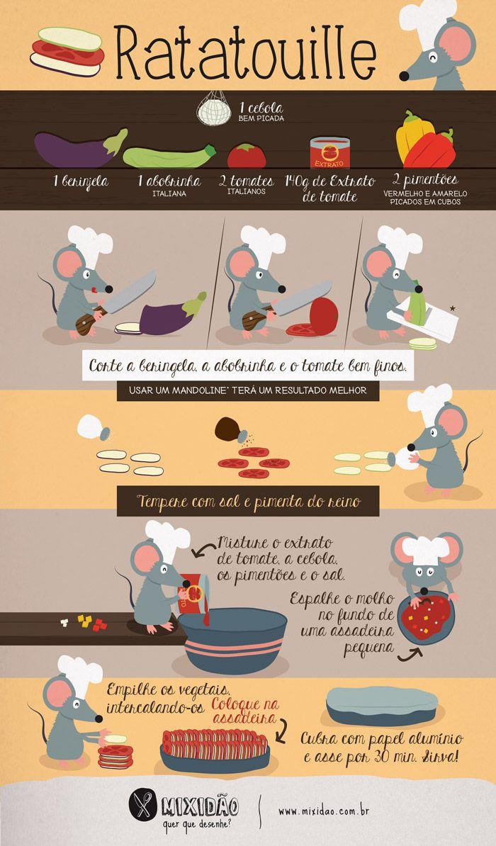 receita infográfico de Ratatouille