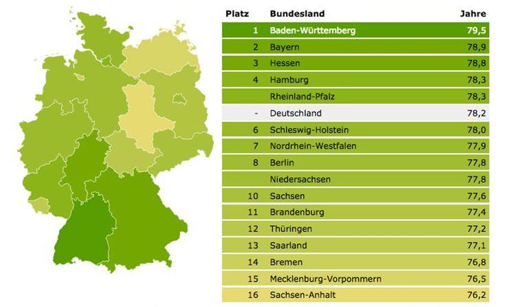 Nachricht: Deutschland: So ist die Lebenserwartung in Ihrem Bundesland - http://ift.tt/2dsGzQ5 #nachrichten