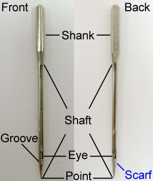 WHICH NEEDLE TO USE FOR YOUR EMBROIDERY PROJECT