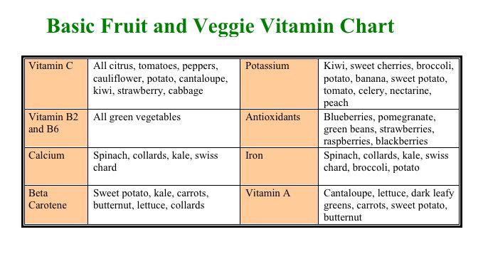 Basic Fruit  U0026 Veggie Vitamin Chart