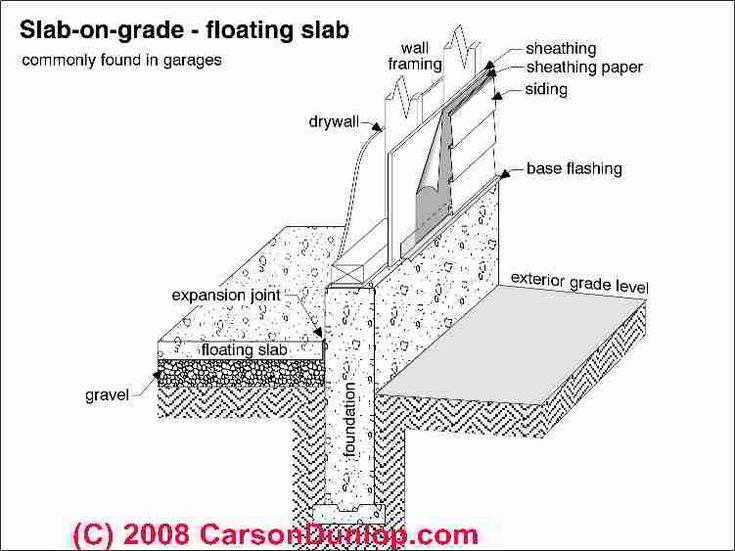 Best 25 concrete slab foundation ideas on pinterest for Concrete foundation types